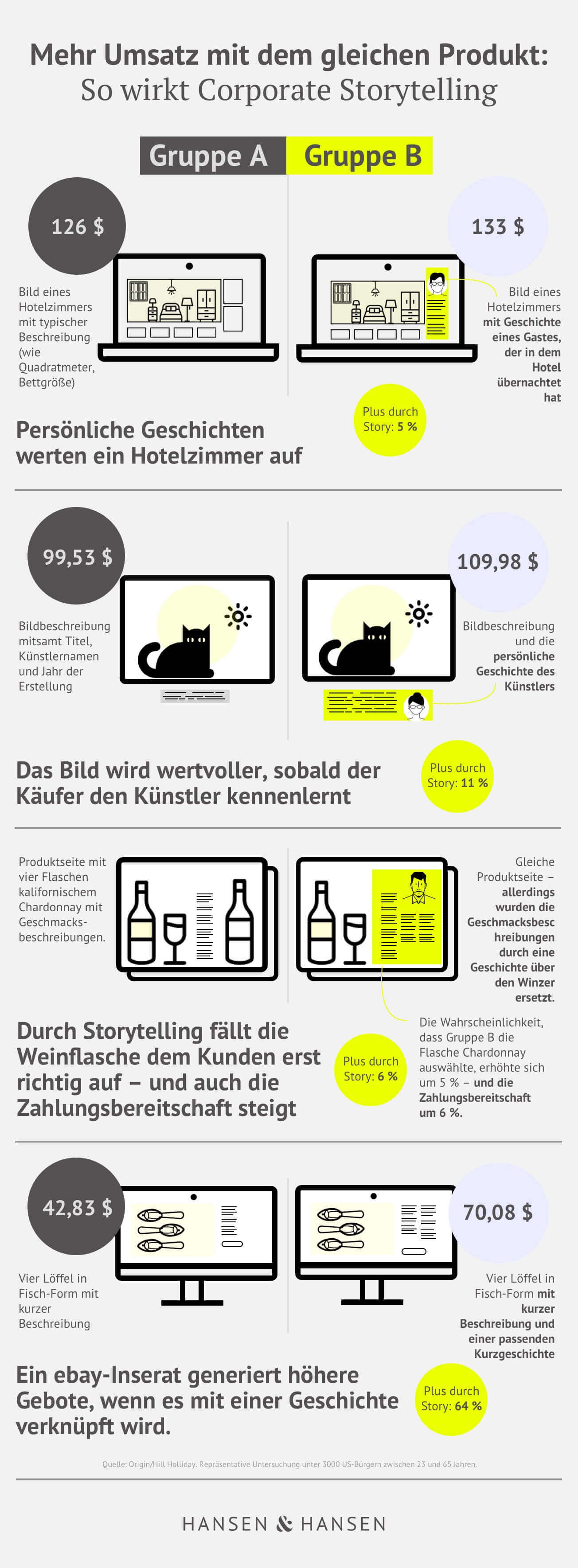 H&H-Storytelling Grafik